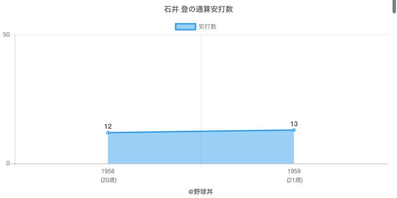 #石井 登の通算安打数