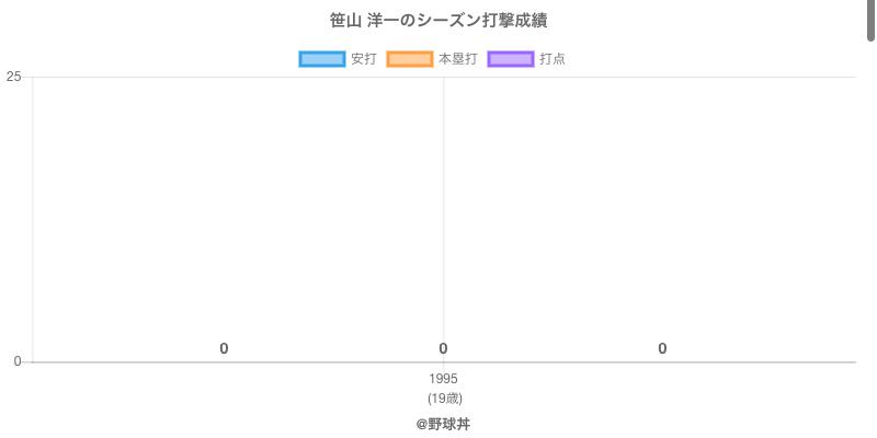 #笹山 洋一のシーズン打撃成績