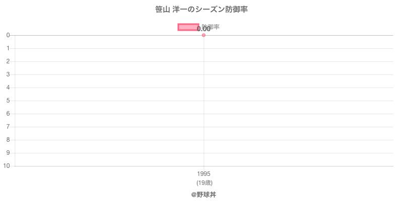 笹山 洋一のシーズン防御率