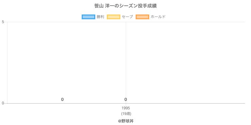 #笹山 洋一のシーズン投手成績