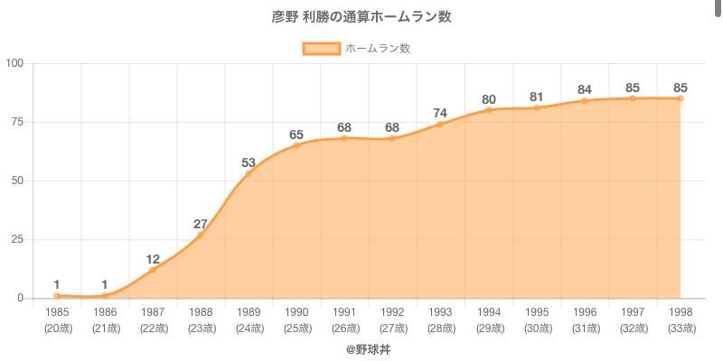 #彦野 利勝の通算ホームラン数
