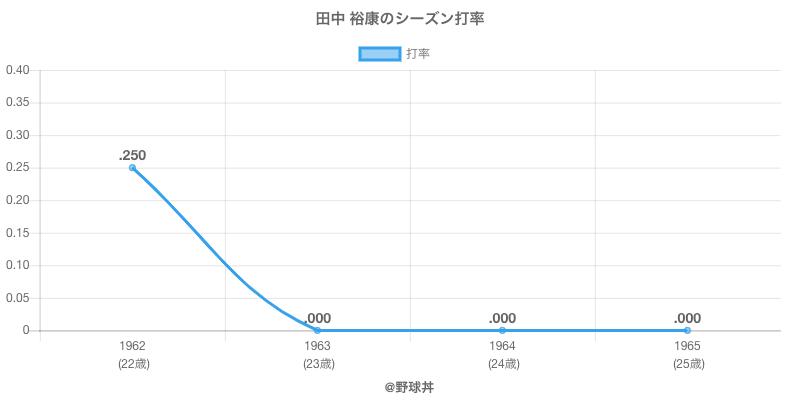 田中 裕康のシーズン打率
