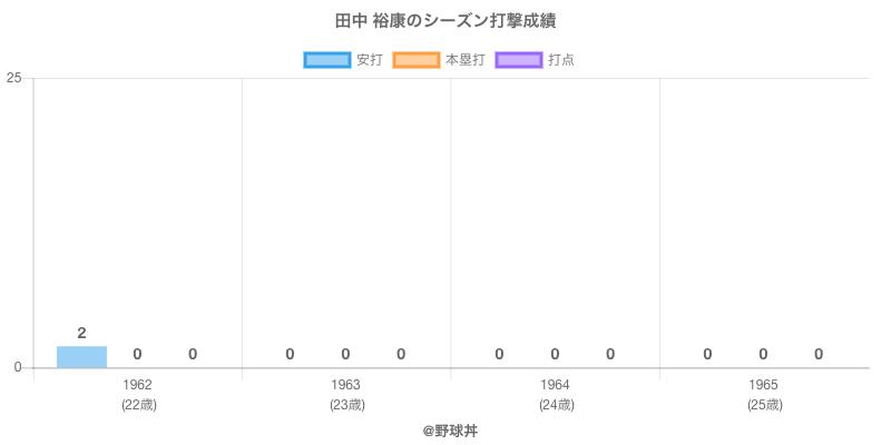 #田中 裕康のシーズン打撃成績