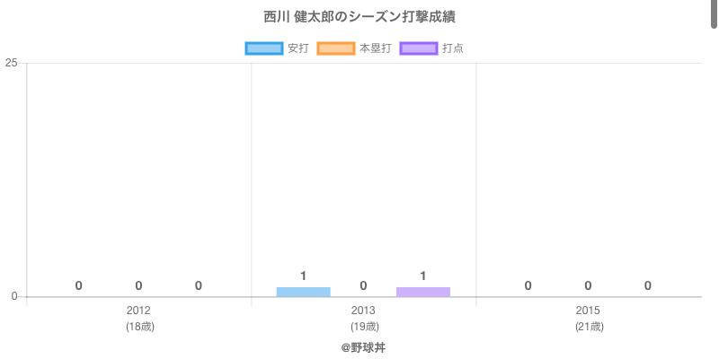#西川 健太郎のシーズン打撃成績