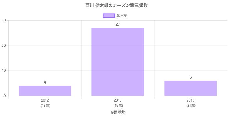 #西川 健太郎のシーズン奪三振数