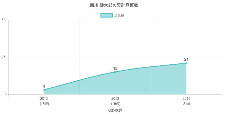 #西川 健太郎の累計登板数