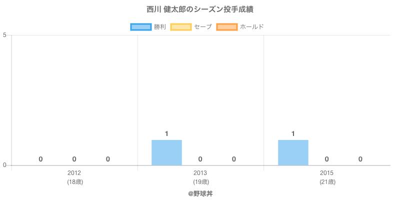 #西川 健太郎のシーズン投手成績
