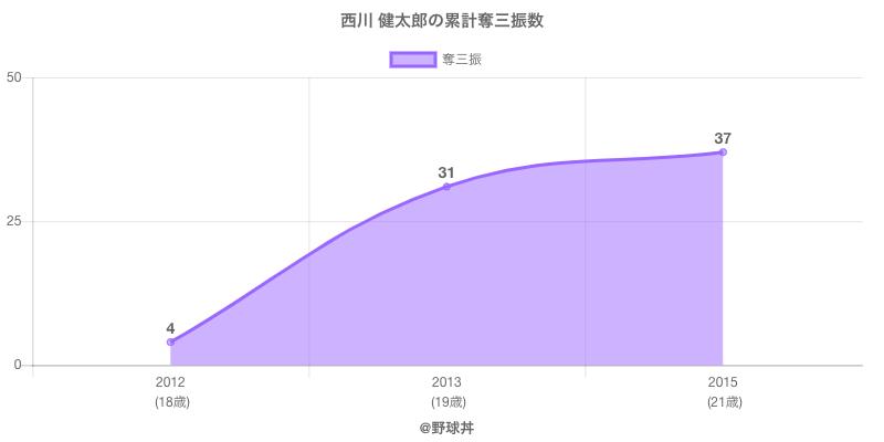 #西川 健太郎の累計奪三振数