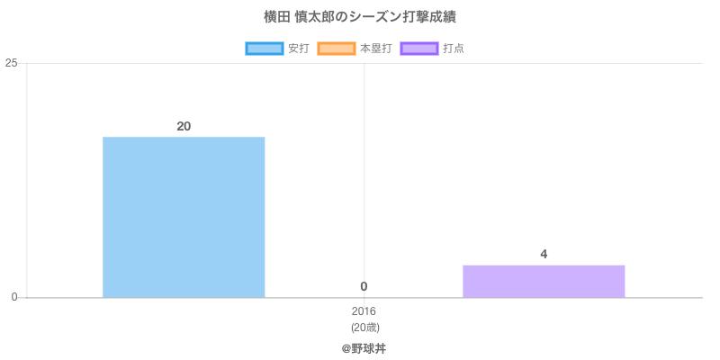 #横田 慎太郎のシーズン打撃成績