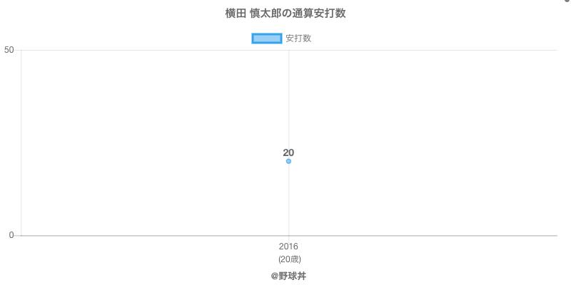 #横田 慎太郎の通算安打数