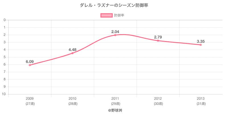 ダレル・ラズナーのシーズン防御率