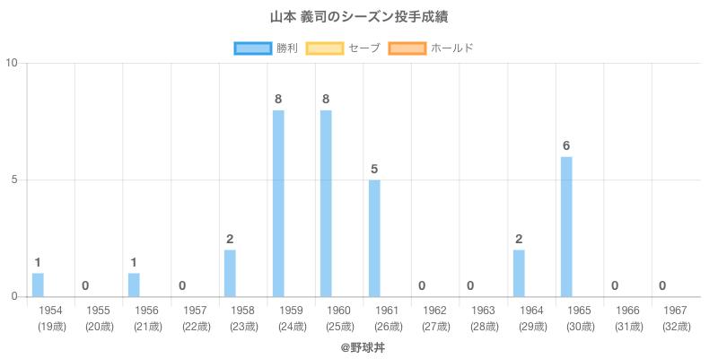 #山本 義司のシーズン投手成績