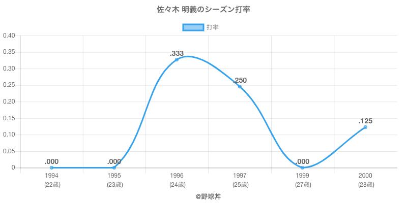 佐々木 明義のシーズン打率