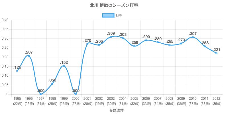 北川 博敏のシーズン打率