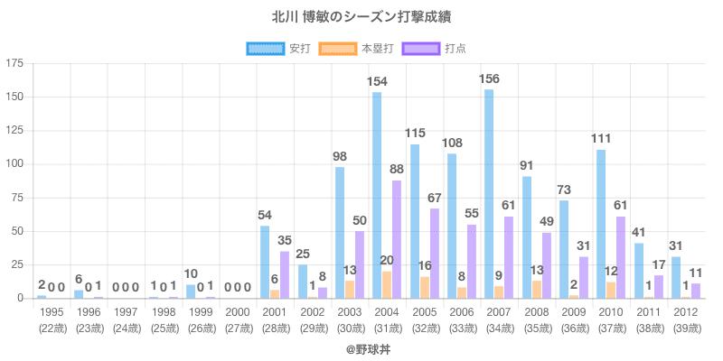 #北川 博敏のシーズン打撃成績