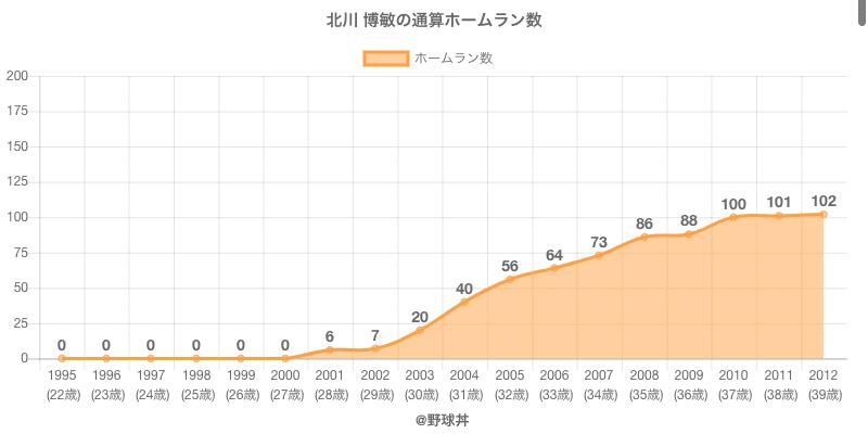 #北川 博敏の通算ホームラン数
