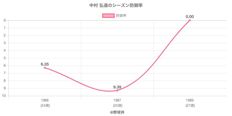 中村 弘道のシーズン防御率