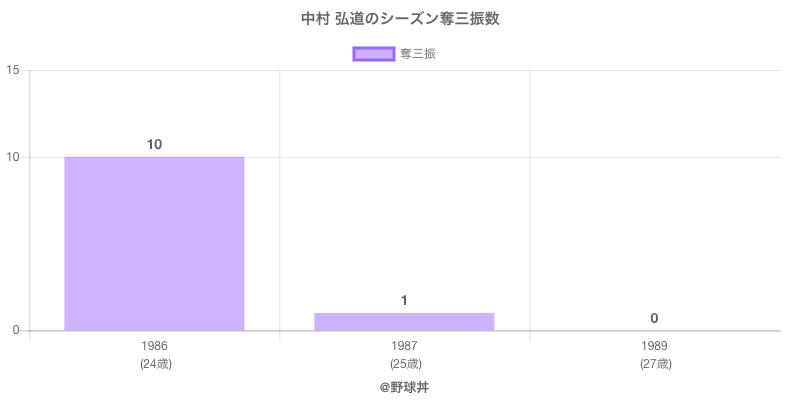 #中村 弘道のシーズン奪三振数
