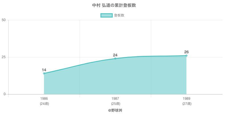 #中村 弘道の累計登板数