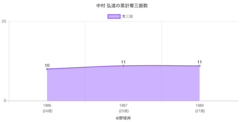 #中村 弘道の累計奪三振数