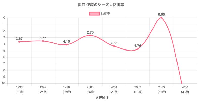 関口 伊織のシーズン防御率