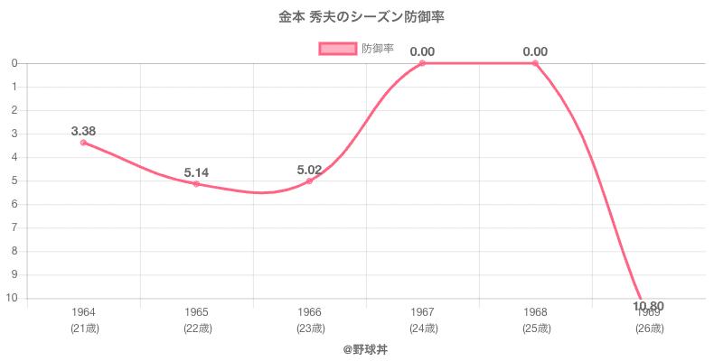 金本 秀夫のシーズン防御率