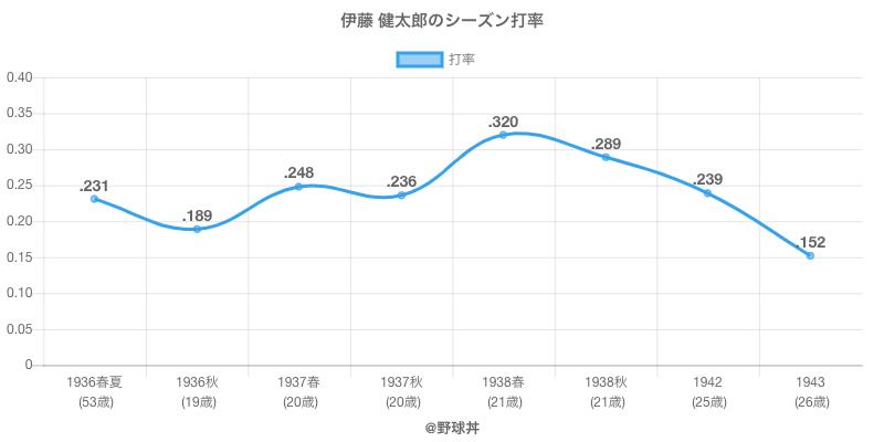 伊藤 健太郎のシーズン打率