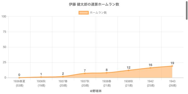 #伊藤 健太郎の通算ホームラン数