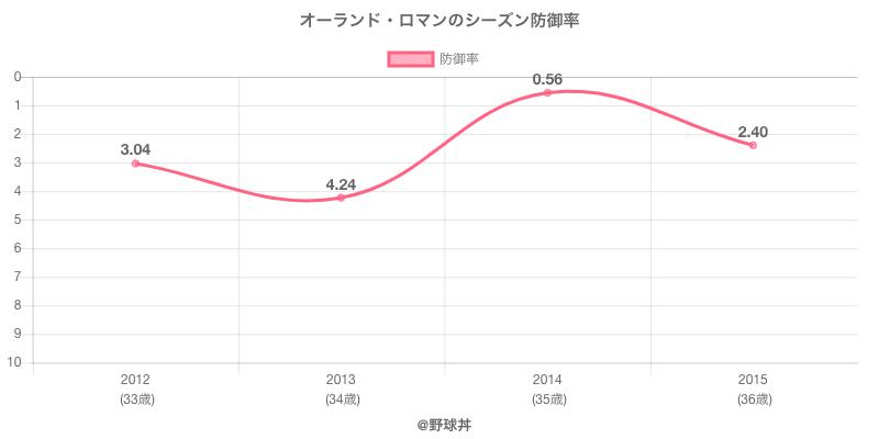 オーランド・ロマンのシーズン防御率