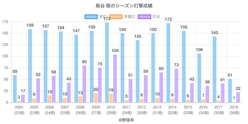 #鳥谷 敬のシーズン打撃成績