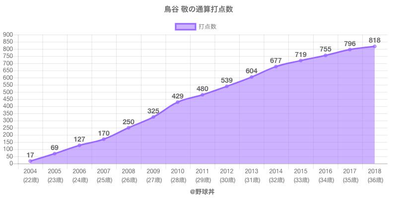 #鳥谷 敬の通算打点数