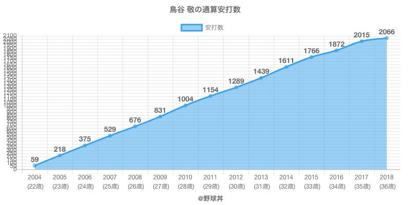 #鳥谷 敬の通算安打数