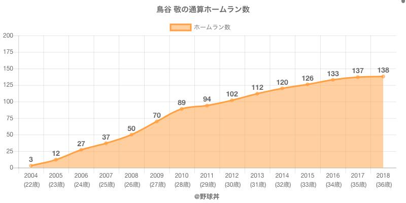 #鳥谷 敬の通算ホームラン数