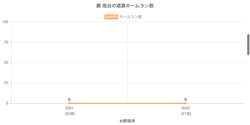 #鄭 珉台の通算ホームラン数