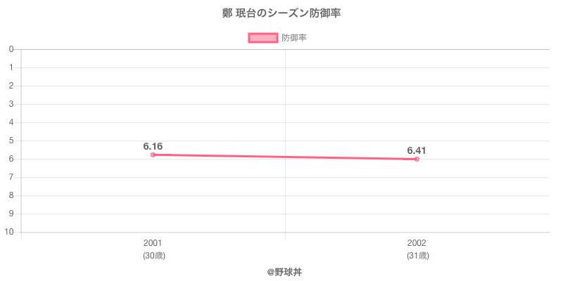 鄭 珉台のシーズン防御率