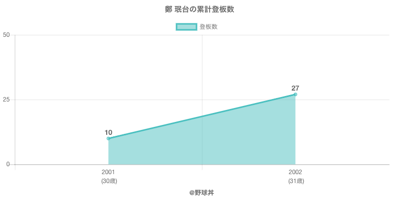 #鄭 珉台の累計登板数