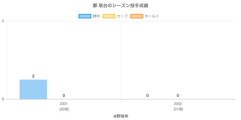 #鄭 珉台のシーズン投手成績
