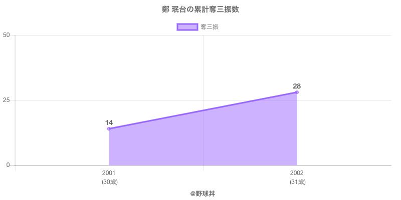 #鄭 珉台の累計奪三振数