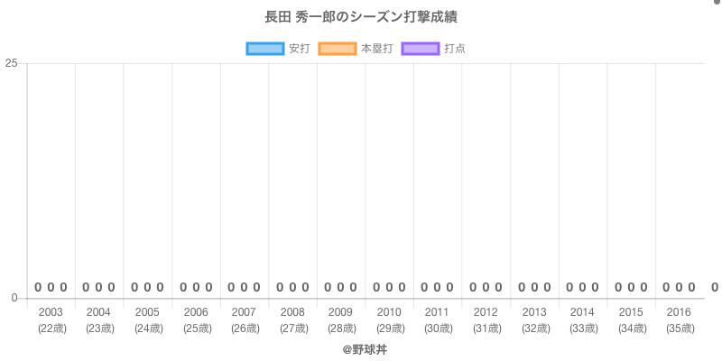 #長田 秀一郎のシーズン打撃成績