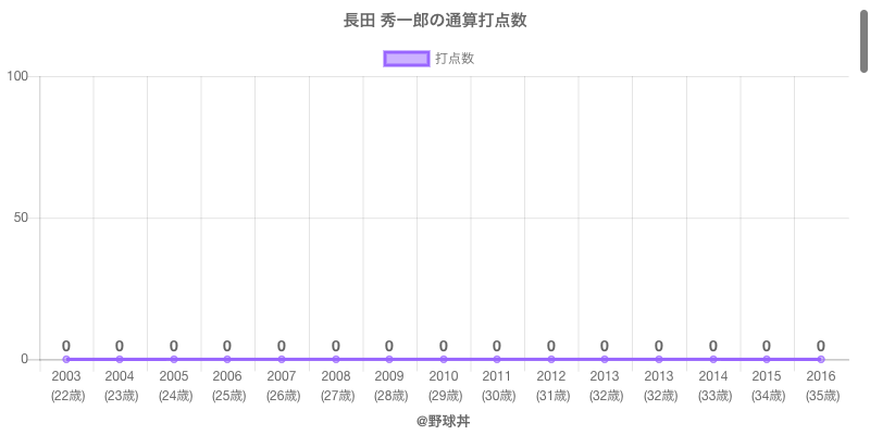 #長田 秀一郎の通算打点数
