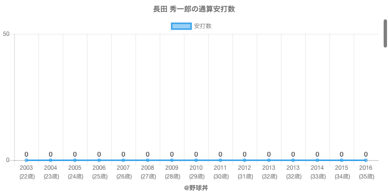 #長田 秀一郎の通算安打数