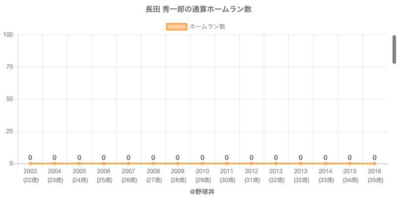 #長田 秀一郎の通算ホームラン数