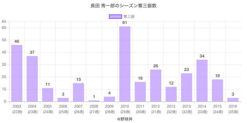 #長田 秀一郎のシーズン奪三振数
