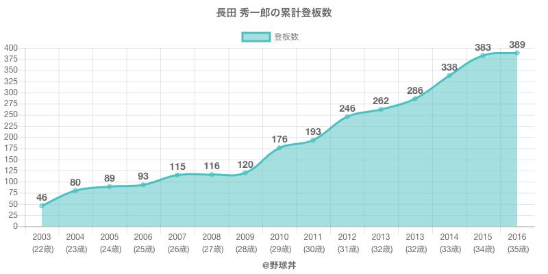 #長田 秀一郎の累計登板数