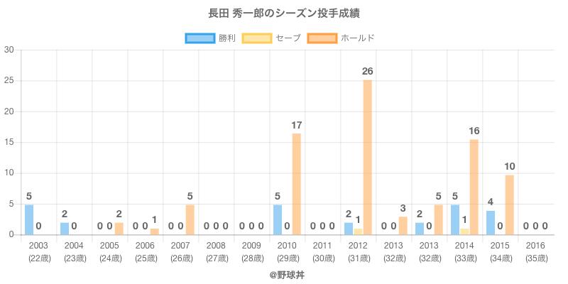 #長田 秀一郎のシーズン投手成績