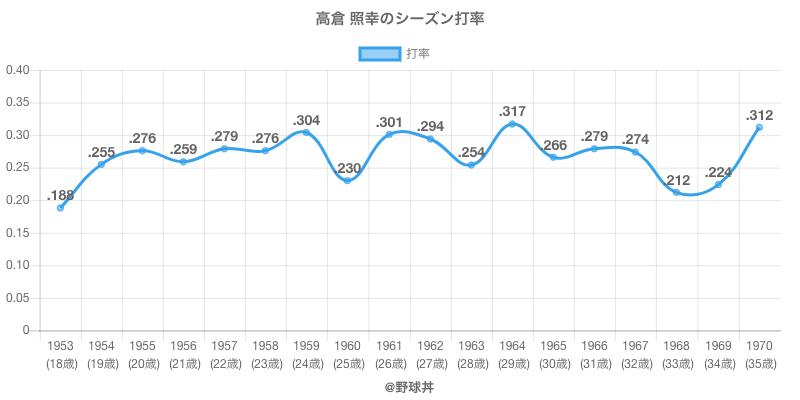 高倉 照幸のシーズン打率