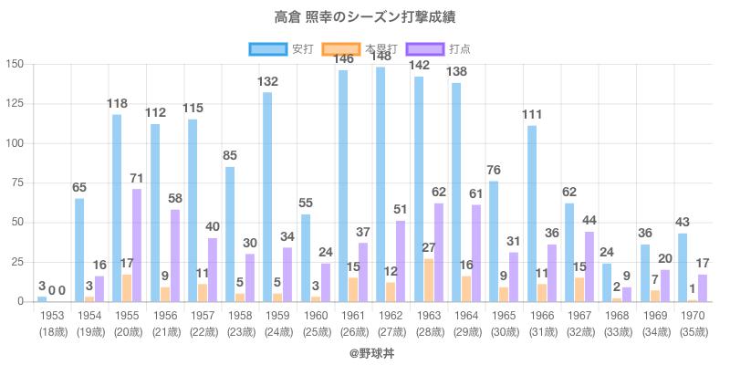 #高倉 照幸のシーズン打撃成績