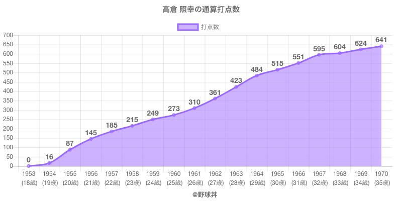#高倉 照幸の通算打点数