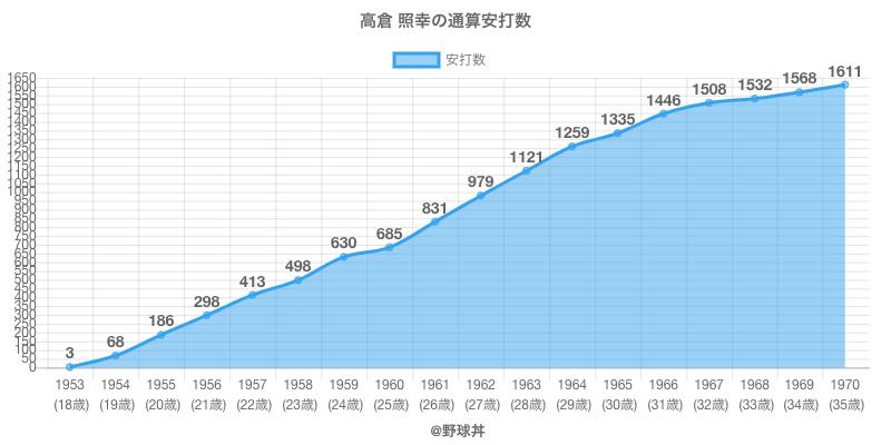 #高倉 照幸の通算安打数