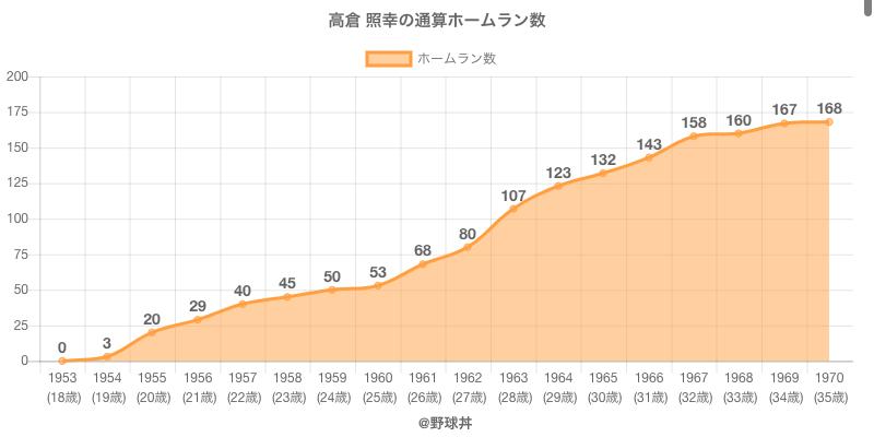 #高倉 照幸の通算ホームラン数